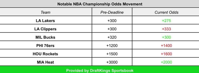 DraftKings NBA odds